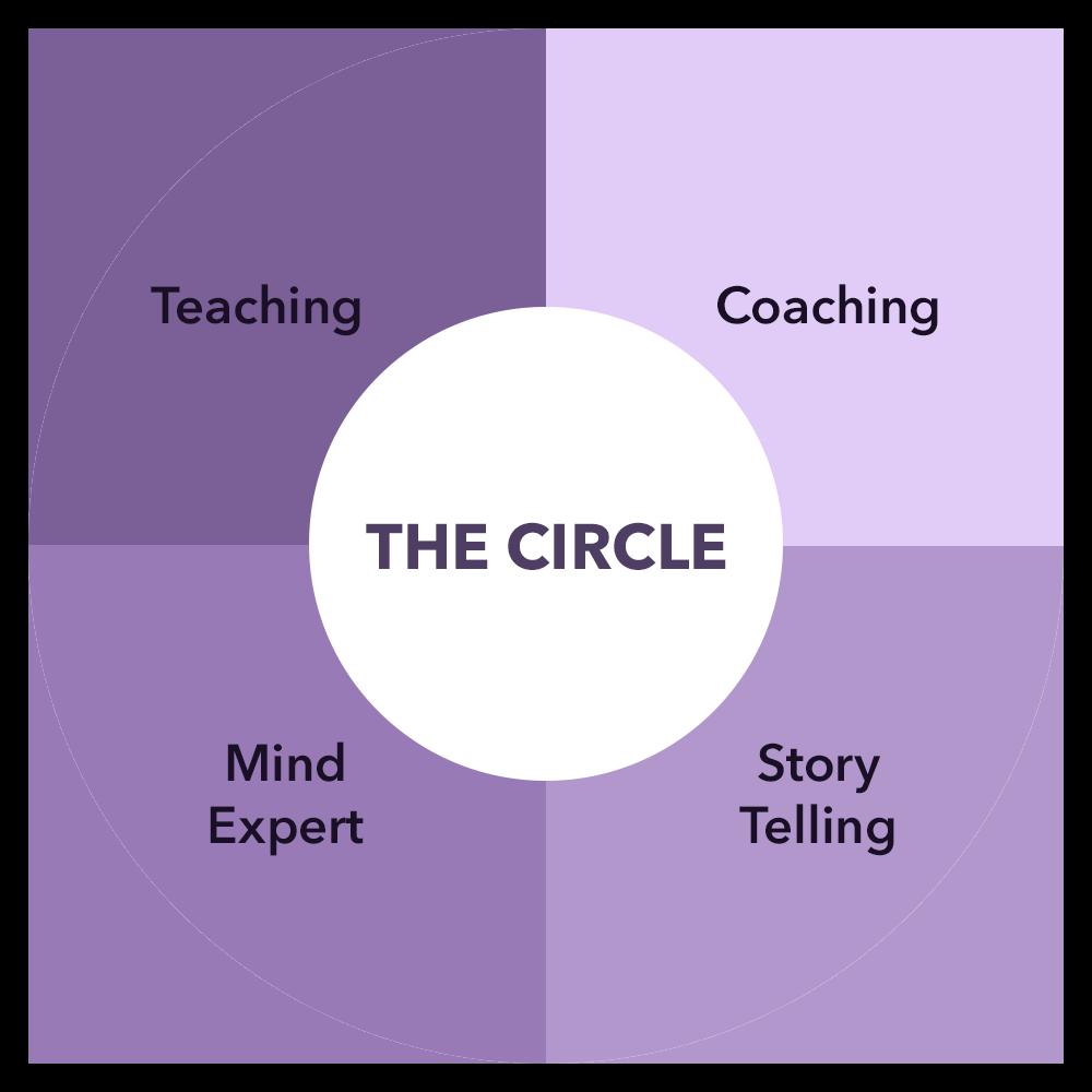The Circle visual